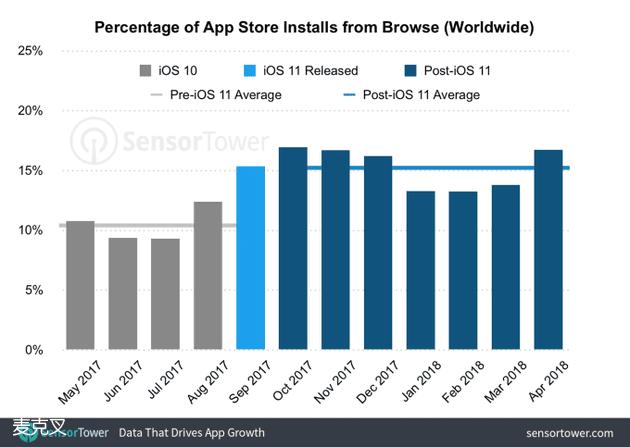 苹果AppStore全新设计见成效:通过浏览下App有提升