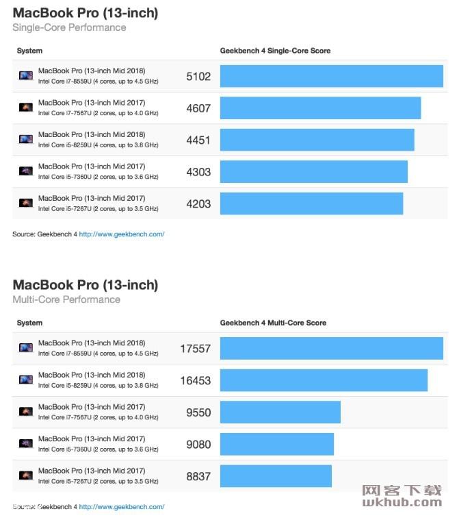 跑分显示2018款 MacBook Pro 提升非常明显